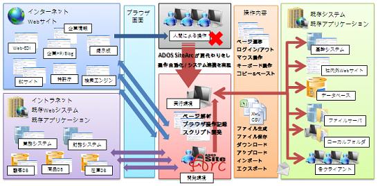 ADOS SiteArc の概要図